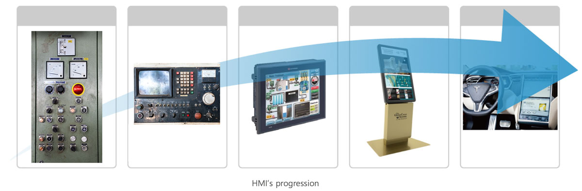 HMI's progression